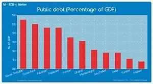 Public debt (Percentage of GDP) - Ghana