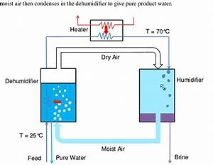 A Flow Path Diagram Of Humidification