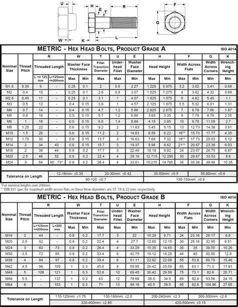 sts industrial class  technical data