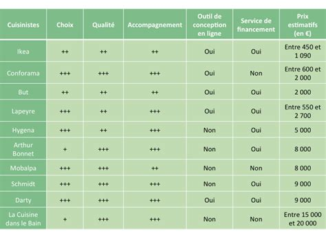 prix cuisiniste comparatif quel cuisiniste choisir selon projet cuisinity