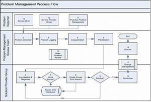 Incident Management Process Itil