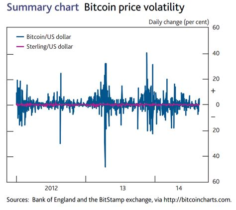Currency Volatility Bank Of England The Economics Of Digital Currencies