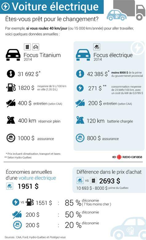 si鑒e auto comparatif êtes vous prêts pour votre première voiture électrique ici radio canada ca