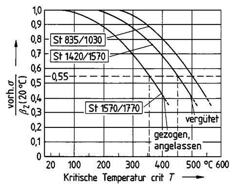 Baustoffklassen Beurteilung Des Brandverhaltens by Umwelt Din 4102 Teil 4 Brandverhalten
