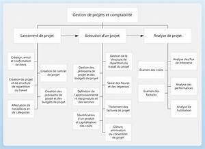 Gestion De Projets Et Comptabilit U00e9  Ax 2012