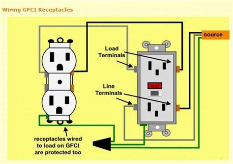 How Wire Gfci With One Line Electrical Diy