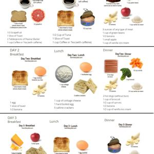The Military Diet - DietBet