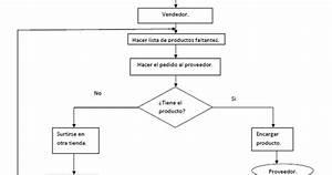 Sistema De Inventario  U0026quot Sicori U0026quot   Diagramas De Flujo