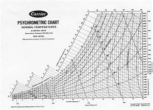 Psychrometric Chart  Because Thermo Ii