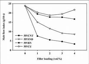 Melt Flow Index  Mfi  Curves Of Polypropylene  Pp  And Pp