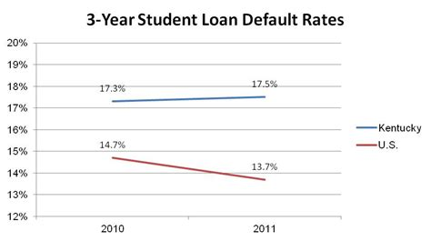 Student Loan Default Rates Drop Nationally But Not In