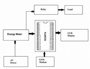 prepaid energy meter using pic microcontroller nevonprojects With gsm block diagram