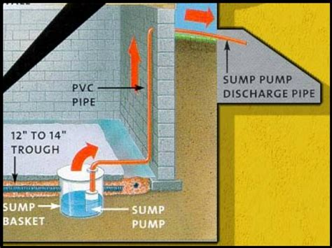 good sump pump pit