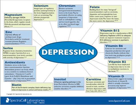 depression medical detective md