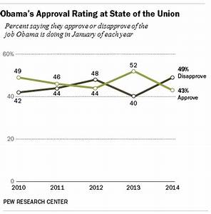 Obama's approval number is near his lowest as he delivers ...