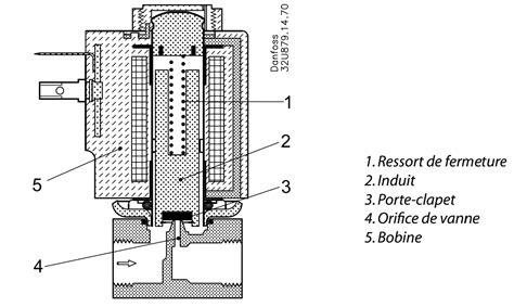 principe de fonctionnement d une chambre froide depfroid07 entraînement au dépannage sur une chambre