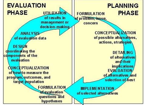 planning evaluation cycle  evaluation method