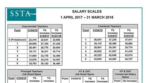 salary scales scottish secondary teachers association