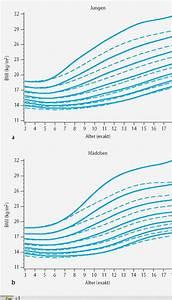 Bmi Kindern Berechnen Perzentile : abnehmen di t gesundheit kindliche und jugendliches bergewicht verweise studien statistik ~ Themetempest.com Abrechnung