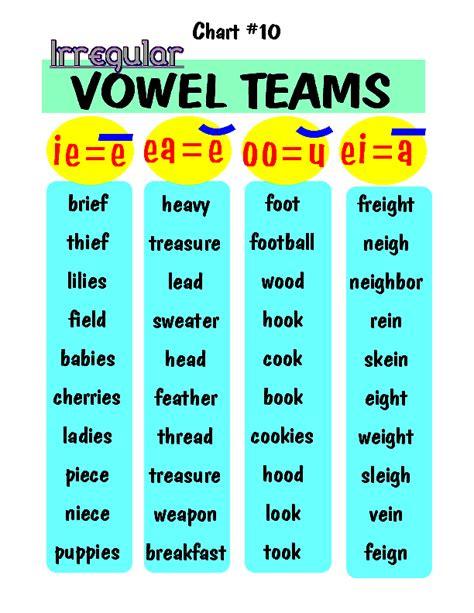 vowel teams  images english phonics phonics rules