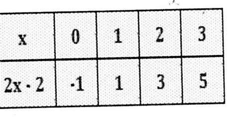 Mana dari himpunan a, b dan c berikut ini yang merupakan fungsi ? Contoh Soal Ulangan Relasi dan Fungsi Beserta Jawabannya ...