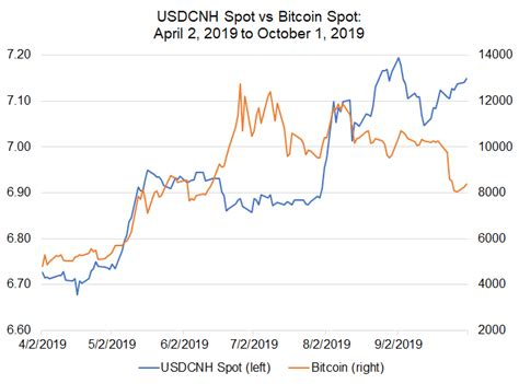 Bitcoin price prediction 2021, 2022, 2023 and 2024 in india. Bitcoin Price Correlations with Emerging Markets FX: USD/INR, USD/ZAR in Spotlight