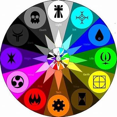 Elemental Deviantart Wheel Magic Elements Types Element