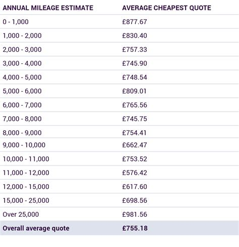 mileage drivers charged  car insurance
