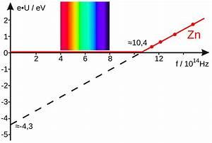 File Photoelectric Effect Diagram Svg