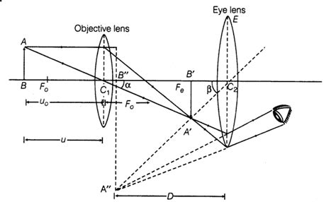 important questions  cbse class  physics optical