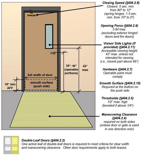 accessibility guidelines  doors