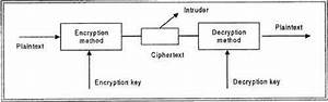What Is Data Encryption In Dbms