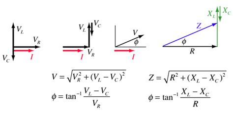 Why Can Add Resistance Reactance Directly
