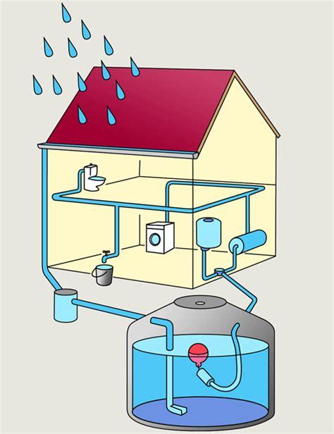 recuperer l eau de pluie pour les toilettes obligation de r 233 cup 233 ration des eaux pluviales r 233 nover sans se tromper