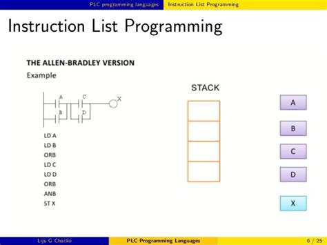 382 best about plc programming on