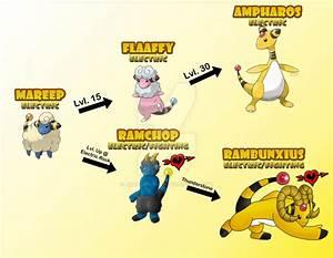 Mareep's Alternate Evolution Line by JamalPokemon on ...
