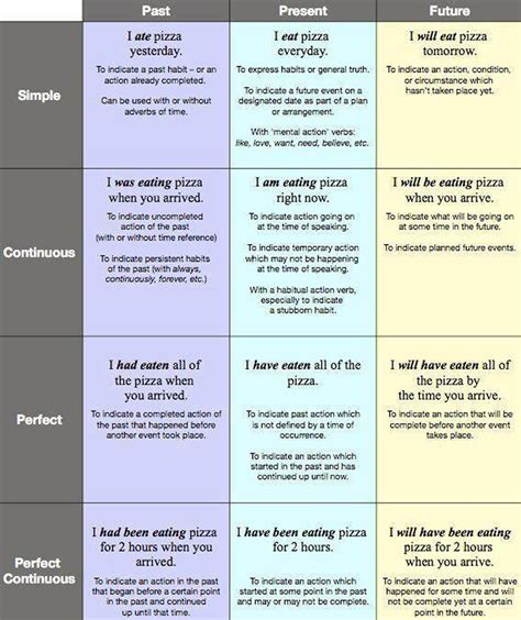 Best 25+ Grammar Tenses Ideas On Pinterest  Tenses English, English Grammar Rules Tenses And