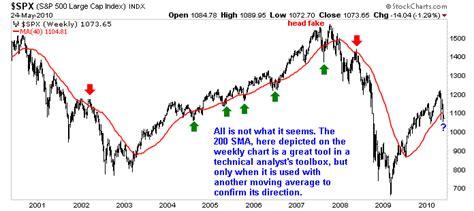 Moving Averages Bull Market Still Strong  Spdr S&p 500