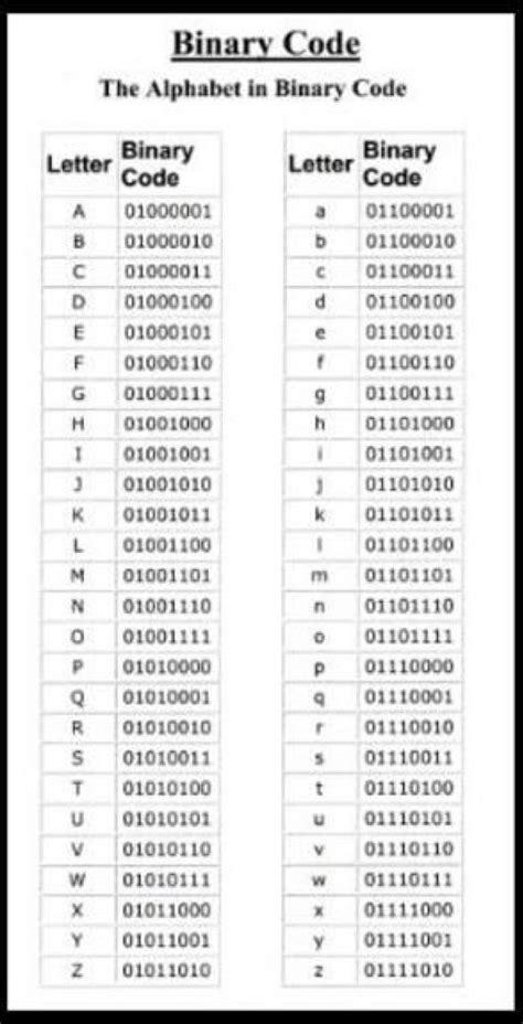 pin  zadian    alphabet code binary code coding