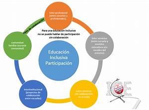 Participación de la comunidad educativa para una educación inclusiva Inclusión y calidad