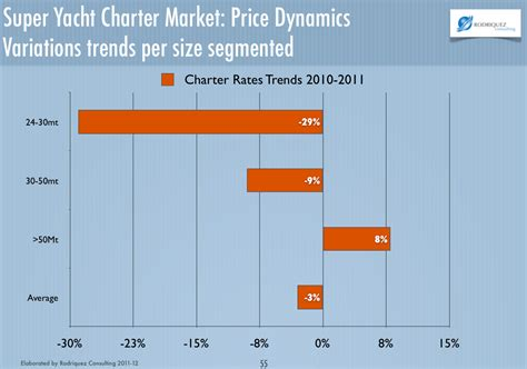 Charter Boat Profit by Is Investing In Yacht Charter Be Profitable Rodriquez