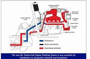 Can You Install Volvo Penta Neutra Salt On A Mercruiser 4 3 Alpha Gen 2 Outdrives