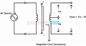 Capacitive And Inductive Position Sensors