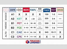 Niveles de Inglés Guía de Certificados y Equivalencias