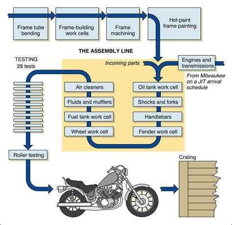 manufacturing process diagram google søgning gyngehest
