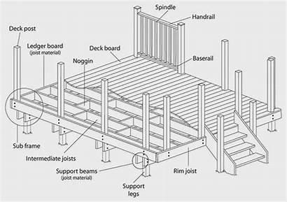 Deck Components Parts Support Build Below Framing