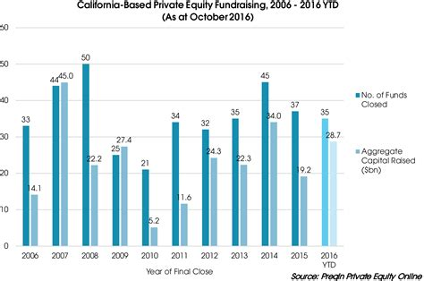 Growth Of The Californian Private Equity Industry Preqin
