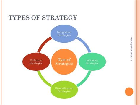 Strategic Management Types Of Strategy