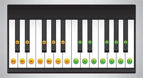 Learn Piano Keys Chart