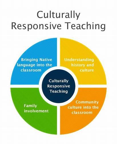 Culturally Responsive Teaching Classroom Pedagogy Learning Diversity